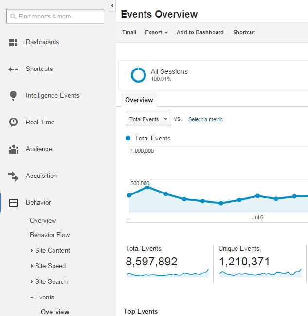 Google Analytics - Behavior - Events Overview