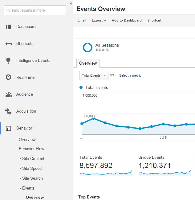 Google Analytics - Behavior - Events Overview