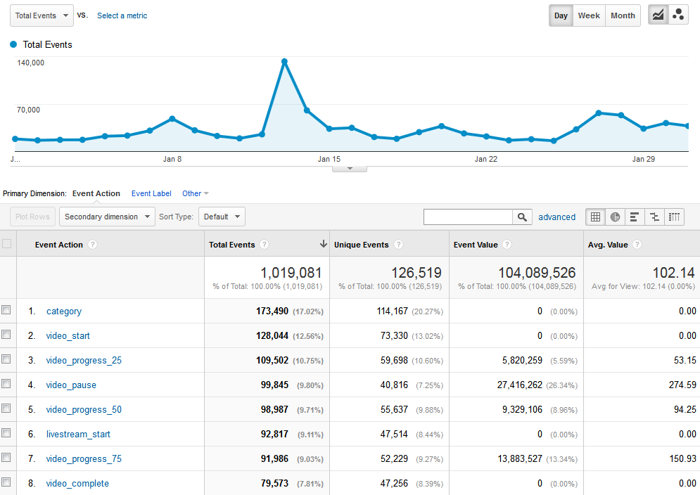 Google Analytics - Total Events